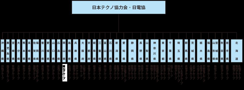 日本テクノ協力会・日電協 組織図